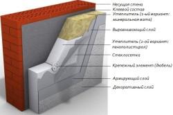 Схема утепления стены с штукатурной обработкой