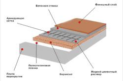 Схема засыпки керамзита