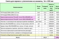 Таблица сметы по утепления каркаса с помощи минваты