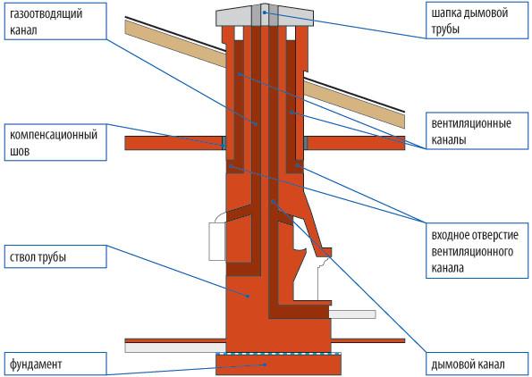 Структура типовой дымоходной трубы из кирпича