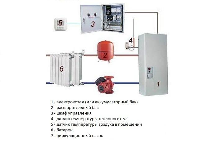 Как сделать электроотопление дома