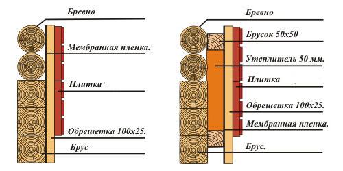 Варианты утепления деревянного дома