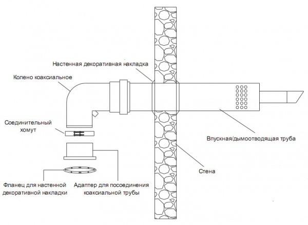 Схема установки газового котла