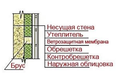 Технология утепления стен деревянного дома