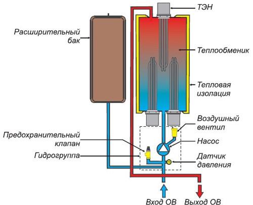 Схема и принцип работы электрокотла