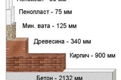 Материалы для утепления стен
