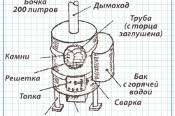 Схема печки для бани из бочки