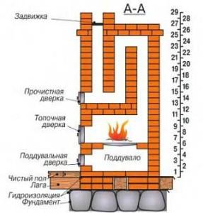 Схема устройства декоративной печи