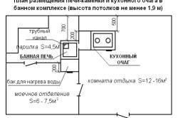 Схема расположения печи и кухонного очага в бане.
