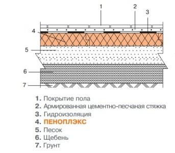 Схема утепления пола на грунте с помощью пеноплекса