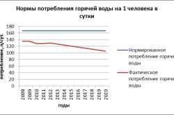 Прогноз потребления горячей воды на человека в сутки