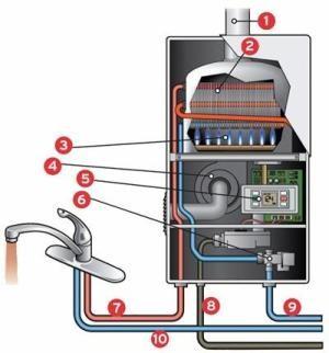 Устройство современных проточных газовых водонагревателей