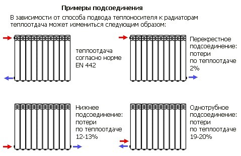 Схема подключения радиатора отопления