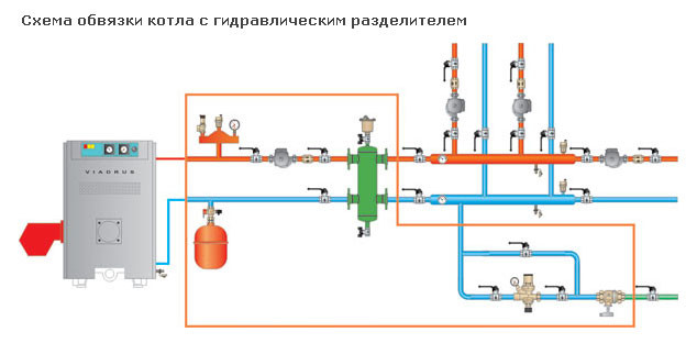 Схема обвязки котла с гидравлическим разделителем.