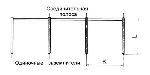 Конструкция заземляющего устройства