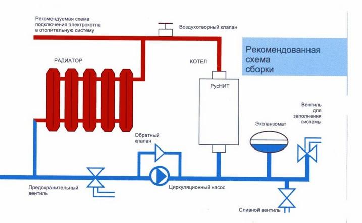 Инструкция по эксплуатации котла водогрейного котла