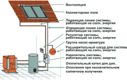 Условная схема солнечного коллектора для отопления частного дома.