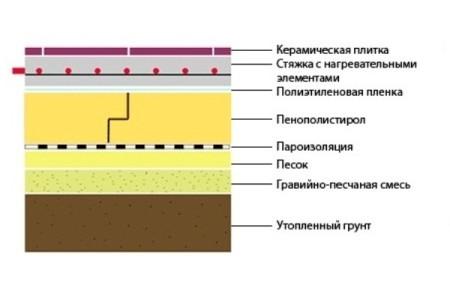 Схема устройства пола на грунте с утеплителем пенополистиролом системы «теплый пол»