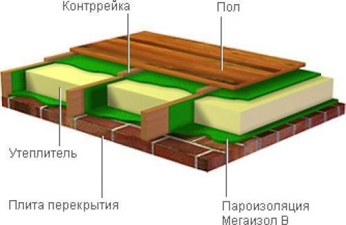 Схема утепления пола в частном деревянном доме