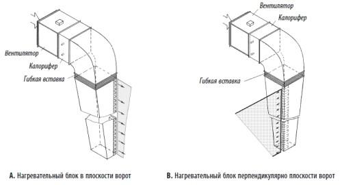 Схема устройства раздаточного короба тепловых завес