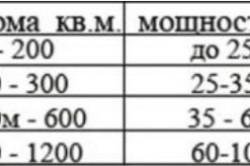 Таблица подбора котлов для деревянного дома