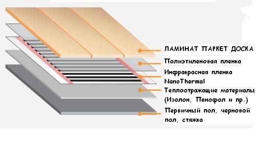 Конструкция инфракрасного теплого пола под ламинат