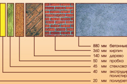 Толщина различных материалов, при которой обеспечивается одинаковая теплоизоляция.