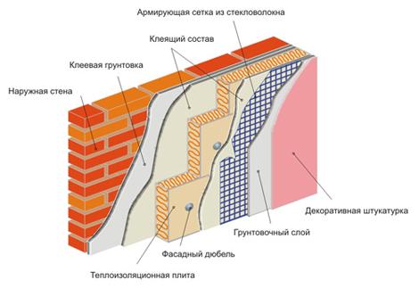 Утепление пенопластом внутри помещения