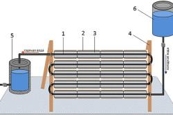 Схема работы вакуумного солнечного коллектора: 1. трубки с жидкостью (вода, антифриз) 2. теплоизоляционный корпус 3. отражатель 4. рама жесткости 5 и 6. баки для холодной и горячей воды.
