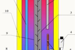 Принципиальная схема накопительного газового водонагревателя