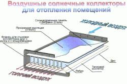 Схема работы воздушного солнечного коллектора для отопления.