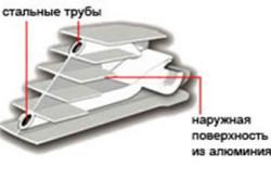 Схема биметаллического радиатора.