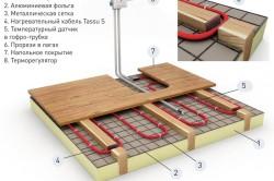 Схема деревянного водяного теплого пола