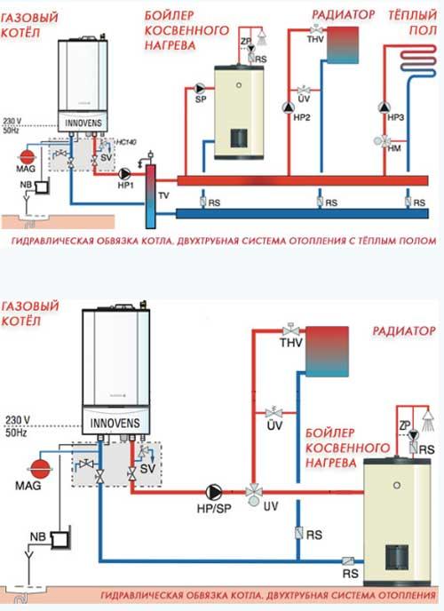 Газовое отопление одноэтажного дома своими руками