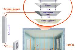 Схема устройства инфракрасного отопления