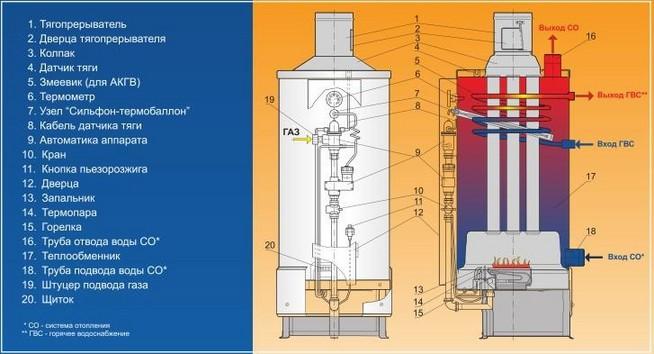 Подробная схема двухуровневого газового котла.