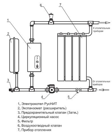 Чертеж котла с принудительной подачей воздуха и автоматическим контролером котлового контура.