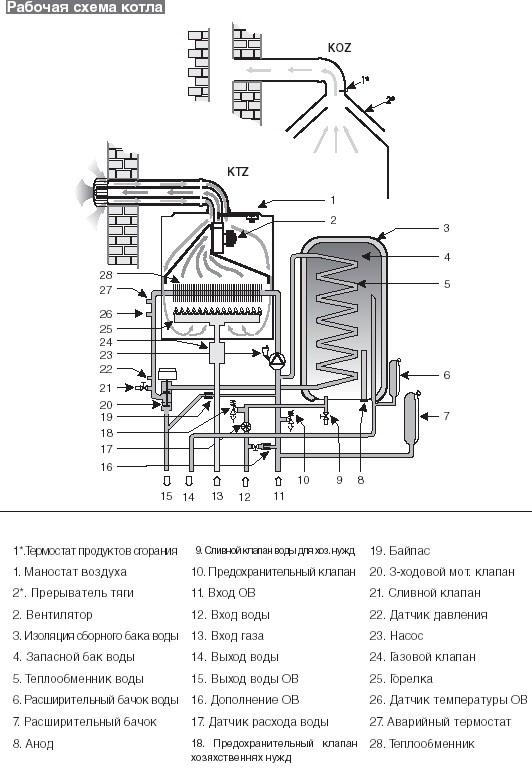 Схема котла с закрытой камерой сгорания.