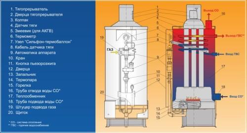 Схема системы устройства газового котла