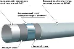 Наглядная схема металлопластиковой трубы для отопления