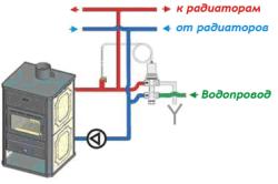 Наглядная схема отопления дома