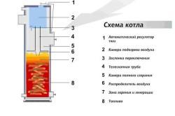 Наглядная схема пиролизного котла