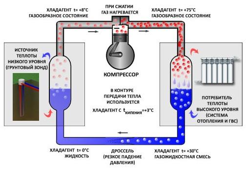 Общая схема работы теплового насоса