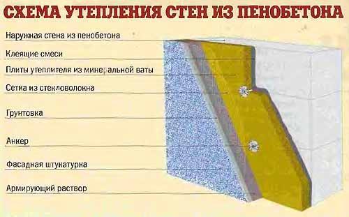 Общая схема утепления стен из пеноблоков