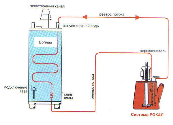 Схема очистки системы отопления