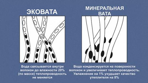 Отличие структуры эковаты и минеральных (базальтовых) утеплителей