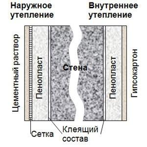 Penoplast