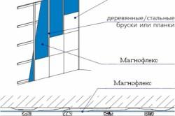 Схема теплоизоляции дома из пеноблоков пенополиуретаном.