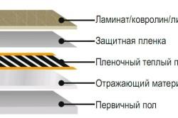 Устройство инфракрасного пленочного теплого пола (схема).