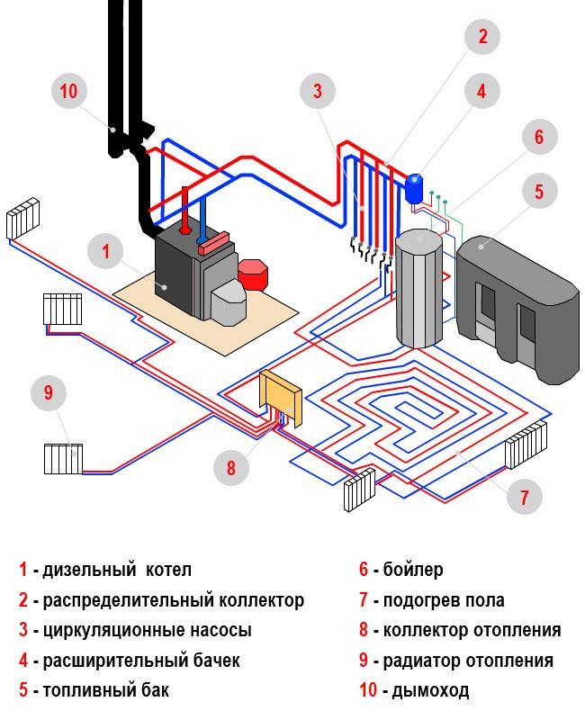 Схема устройства водяного отопления в частном доме.